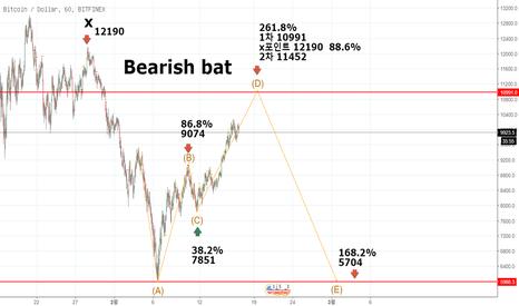 BTCUSD: Bearish bat hamonic pattern 02-17 03:23 korea
