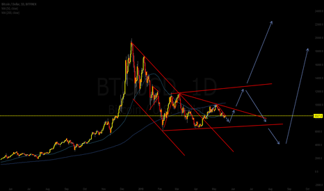 BTCUSD: One more down and than buy