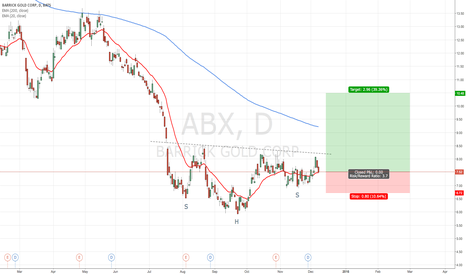 ABX: Possibel SHS in Barrick Gold playing out
