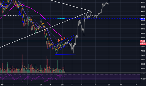 BTCUSD: Possible scenario for BTC?