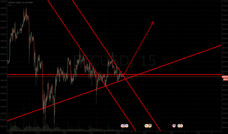 BTCUSD: Entry Point