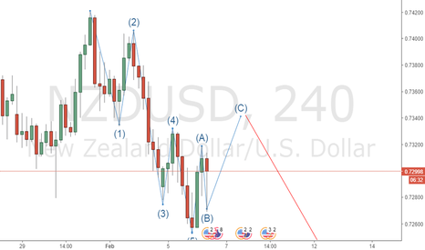 NZDUSD: 5 Waves completed