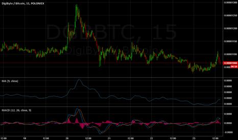 DGBBTC: Buying and Mining DigiByte