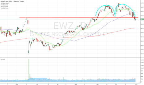 EWZ: $EWZ M for Murder