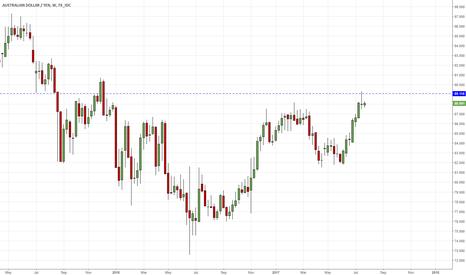 AUDJPY: AUDJPY Weekly Chart Trading Opportunity