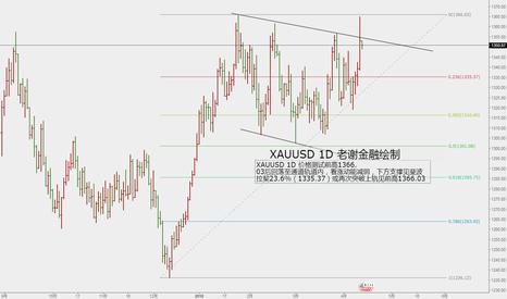 XAUUSD: 老谢金融(JIONK):黄金日线分析