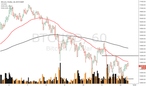BTCUSD: likely double bottom formation