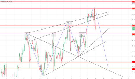 USOIL: Crude Oil Another Down Swing?