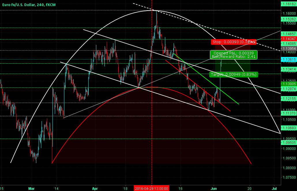 EURUSD Where Next After the News