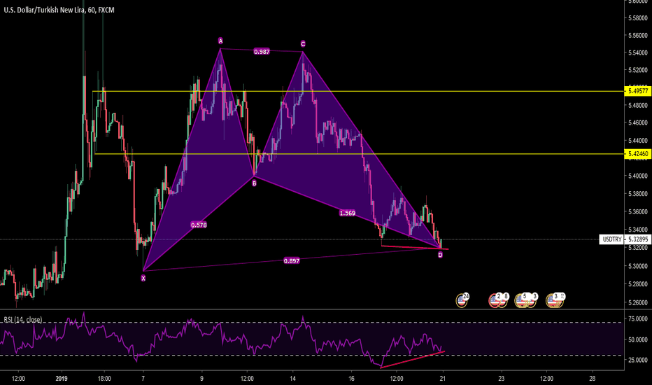 USDTRY: USD/TRY analysis 19.01.2019