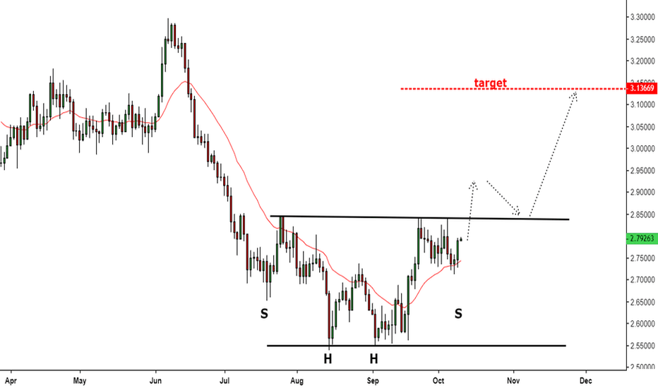 XCUUSD: Possible Move Higher in Copper