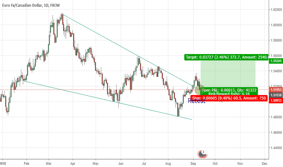 EURCAD: EURCAD Daily Long
