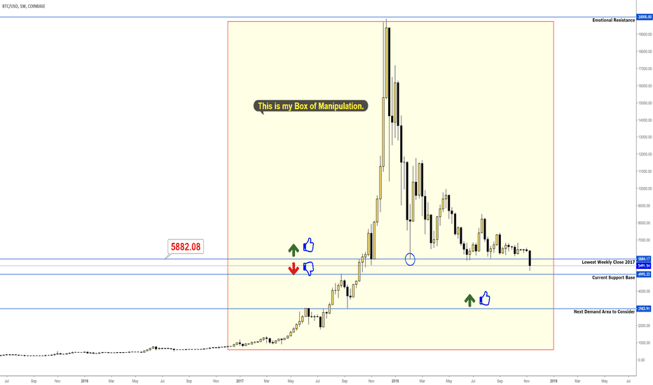 BTCUSD: Keep BTC as simple as possible