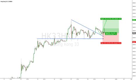 HK33HKD: Hang Seng Index Future / 15m / Inv. Triangle BO