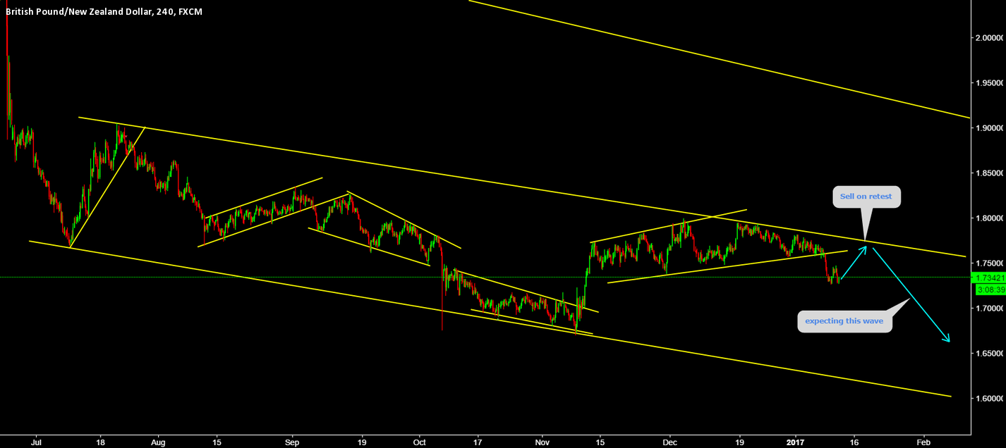 GBPNZD Sell on retest