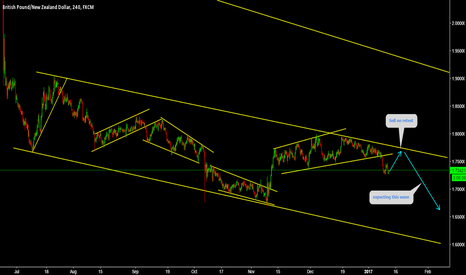 GBPNZD: GBPNZD Sell on retest