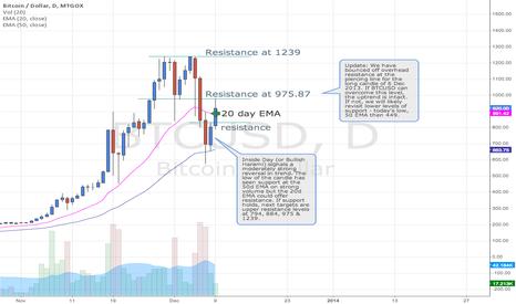 BTCUSD: Bitcoin / US Dollar, Daily Chart, MtGox