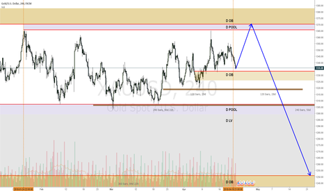 XAUUSD: XAUUSD tempted to say gold will take a hit at the highs