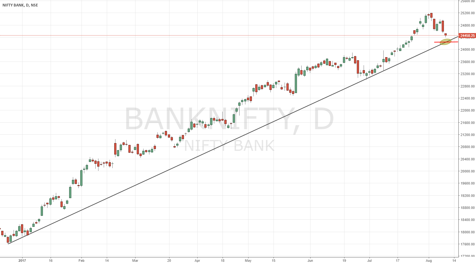 BANK NIFTY | Trendline support