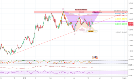 EURUSD: EURUSD GARTLEY O BAT?