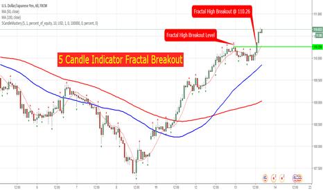 USDJPY: USDJPY 1H 5 Candle Indicator Fractal High Breakout