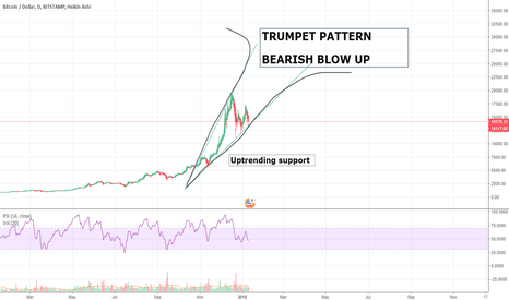 BTCUSD: Bitcoin Trumpet Pattern Blowing up sweet melodies for Crypto