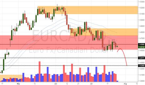 EURCAD: EUR/CAD Daily Update (25/7/17)