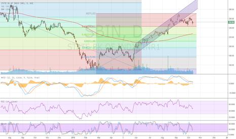 SBIN: SBI Beaking Upward channel. May test 38.2% retracement level
