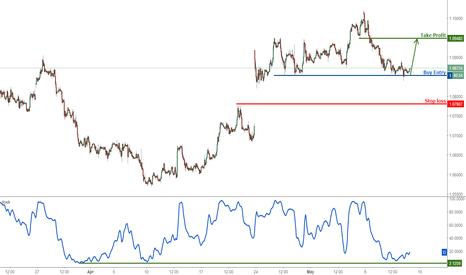 EURUSD: EURUSD bouncing off major support, remain bullish