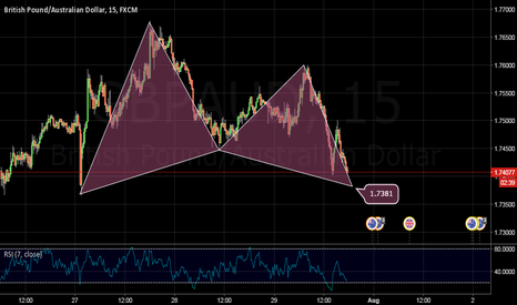 GBPAUD: BULL GARTLEY ON GBPAUD