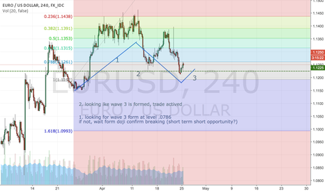 EURUSD: Long on Wave 3 of UERUSD