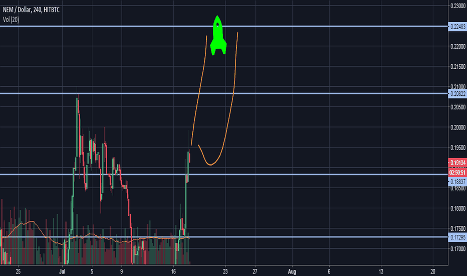 XEMUSD: XEM/USD Huuuuuge move. Trend must go on!