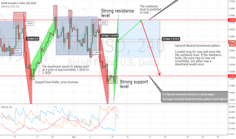 GBPUSD: GBP/USD: Looking bullish for now!