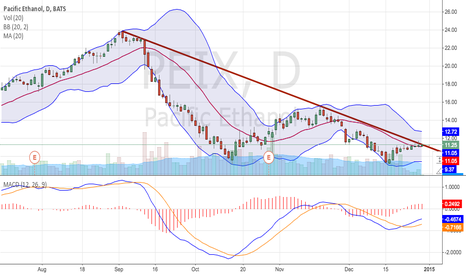 PEIX: PEIX can break through the downward trend?