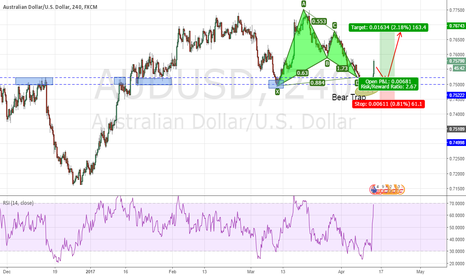 AUDUSD: AUDUSD Bear Trap : Going long on any pull backs