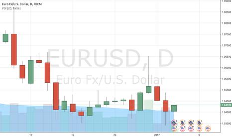 EURUSD: EUR/USD: Profit taken at 1.0350, eyes on FOMC minutes now
