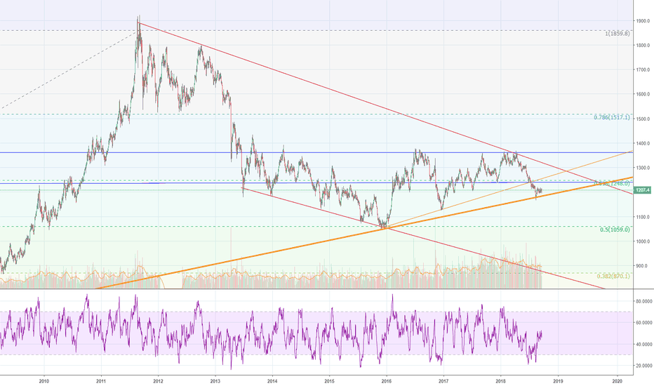GC1!: Seems like good time to enter Gold
