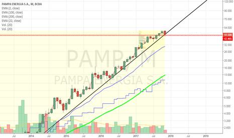 PAMP: Pampa Energia - PAMP