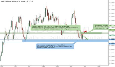 NZDUSD: Новозеландский доллар остается в медвежьем тренде