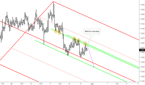 GBPNZD: GBPNZD: Potential Drop of Price at Resistance Level