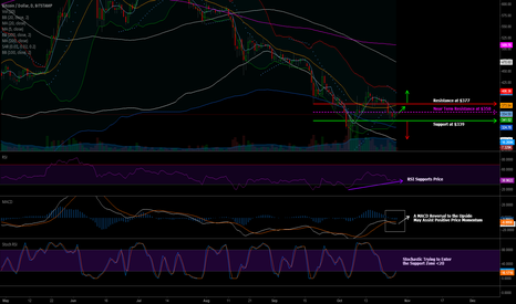 BTCUSD: 27.10.14 Bitstamp Weekly Preview | Daily Time Interval