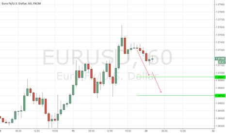 EURUSD: EURUSD, DAILY (NOVEMBER 20, 2015)