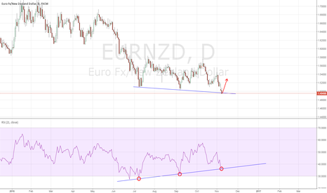 EURNZD: EURNZD: signs of bullish div