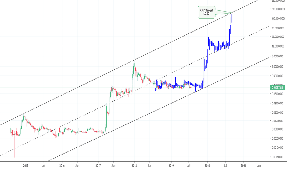 Xrp Will Change The World For Poloniex Xrpusd By Magicpoopcannon Tradingview