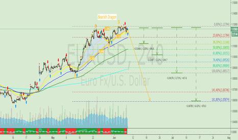 EURUSD: EURUSD - Continuation for Bearish Dragon?
