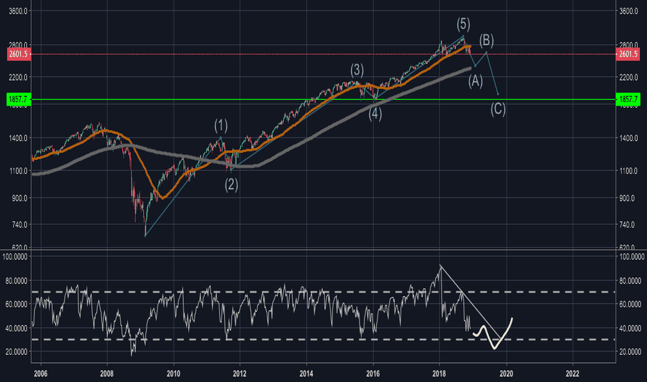 SPX500: Weekly RSI needs to touch base for th S&P