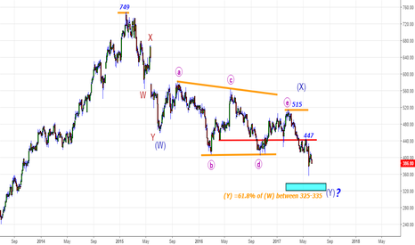 TECHM: TechM-Revisiting the fall from 515. Close to Target Zone 325-335