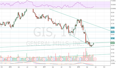 GIS: Breakout in $GIS