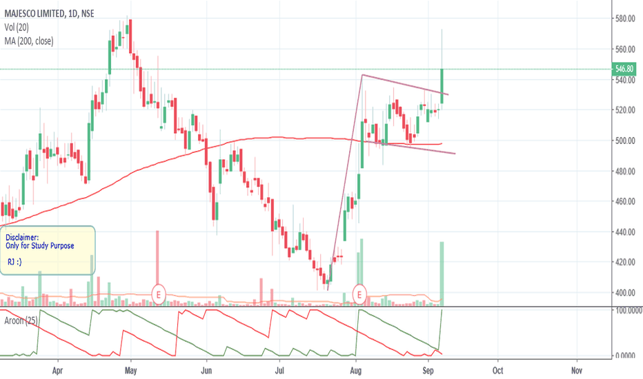 MAJESCO: FLAG BreakOut - in Dialy Chart - Majesco
