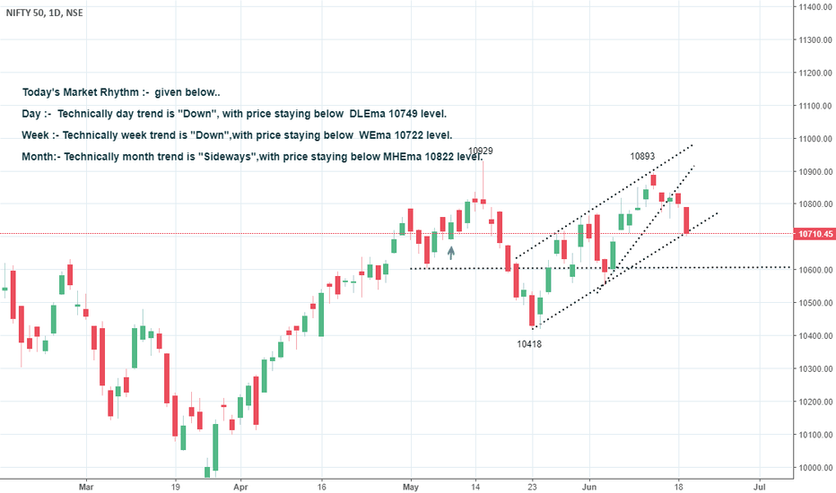 NIFTY: *Below 10749 DLEma, continue down fall*